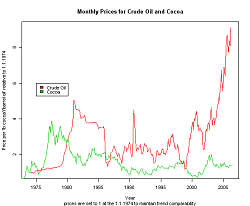 relitive cocoa oil prices time series