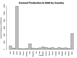 world cement production 2006
