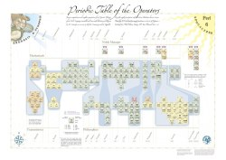 Periodic Table of the Operators